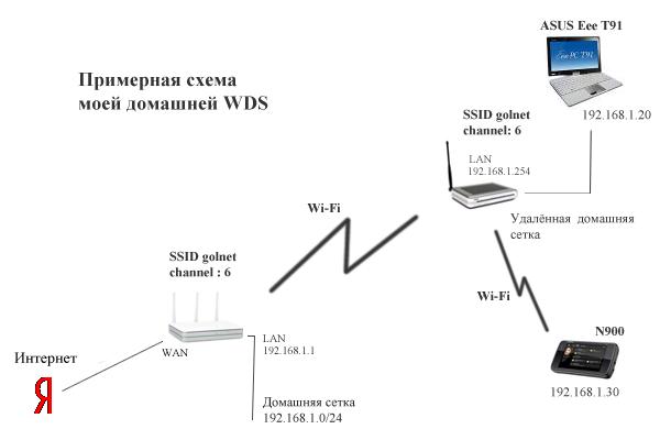 Схема моей домашней WDS